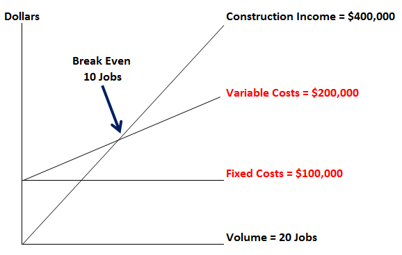 Construction-Company-Break-Even-Sample-Fast-Easy-Accounting-Part-01.png