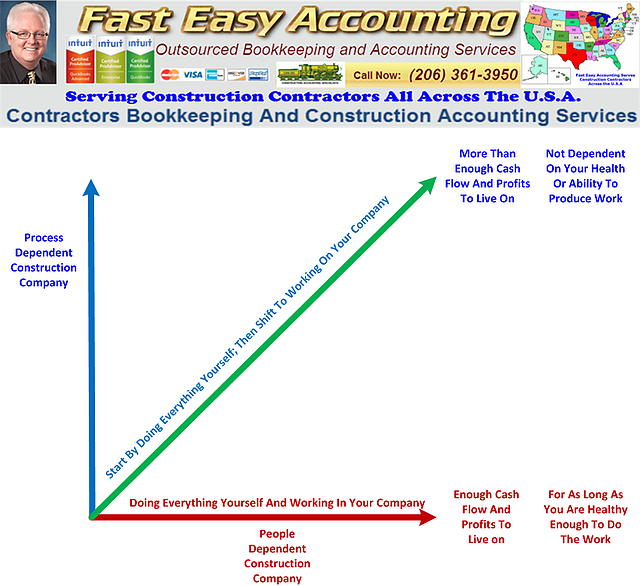 People-Dependent-Vs-Process-Dependent-Construction-Company-For-Clients-Of-Fast-Easy-Accounting-206-361-3950