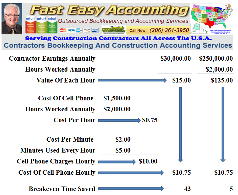 Contractor-Earnings-Annually-Decison-Modeling-Fast-Easy-Accounting-206-361-3950