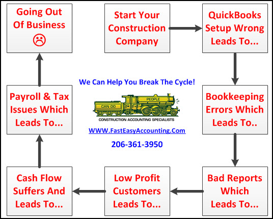 Fast Easy Accounting 206 361 3950 Contractors Bookkeeping Services Action Step 01
