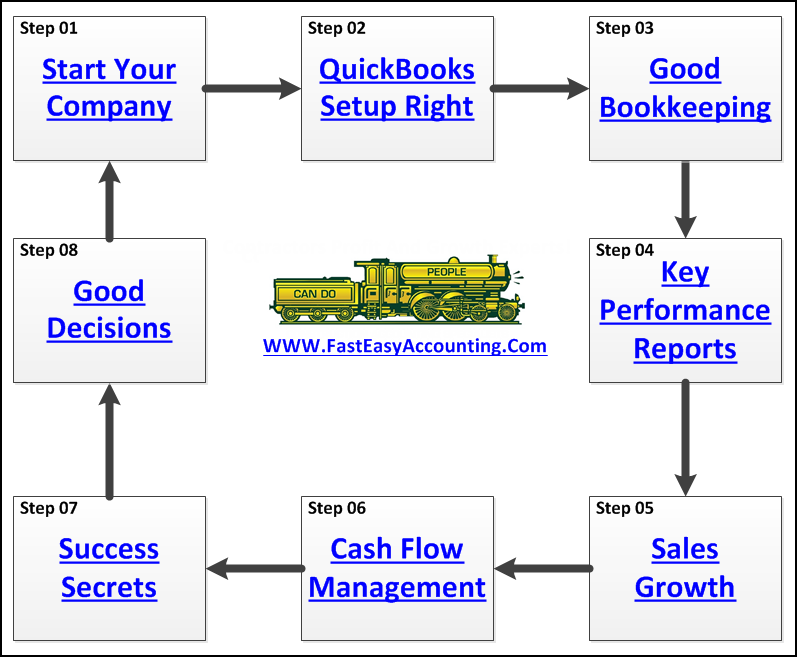 Contractors Bookkeeping Services System At Fast Easy Accounting