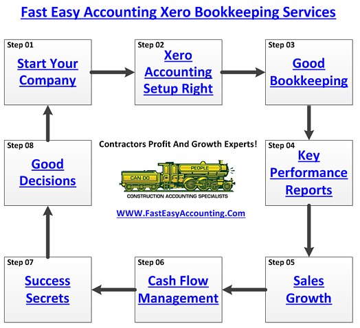 Xero accounting services for contractors in everett washington fast easy accounting 206 361 3950 xero bookkeeping services profit and growth specialists diagram ccuart Choice Image