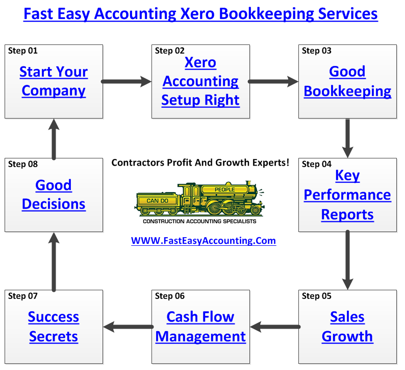 Fast Easy Accounting 206-361-3950 Xero Bookkeeping Services Profit And Growth Specialists Diagram