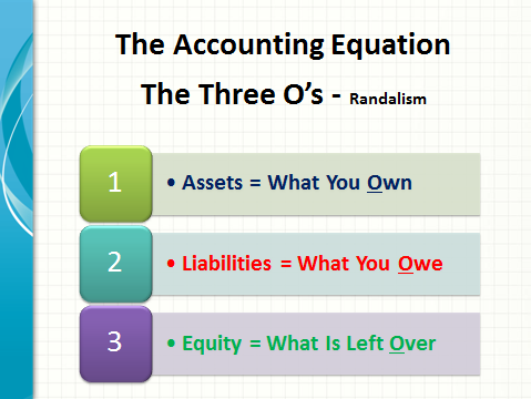 Fast Easy Accounting 206-361-3950 Contractors Bookkeeping Services Accounting Equation