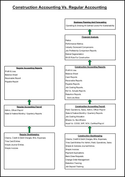 Construction Accounting Vs. Regular Accounting Diagram Fast Easy Accounting 206 361 3950