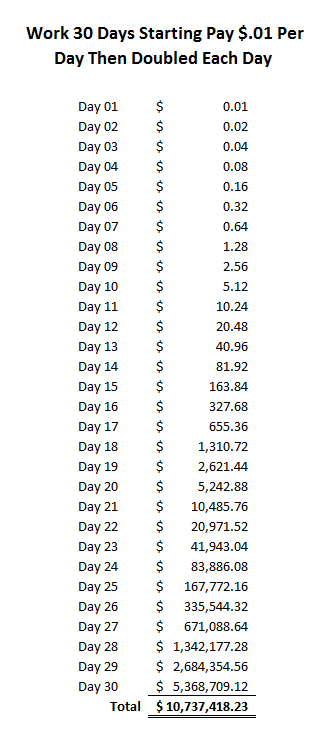 Work 30 Days Starting Pay $.01 Per Day Then Doubled Each Day Fast Easy Accounting 206 361 3950