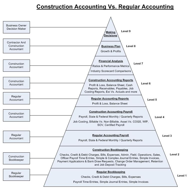 Construction Accounting Vs. Regular Accounting At Fast Easy Accounting 206 361 3950