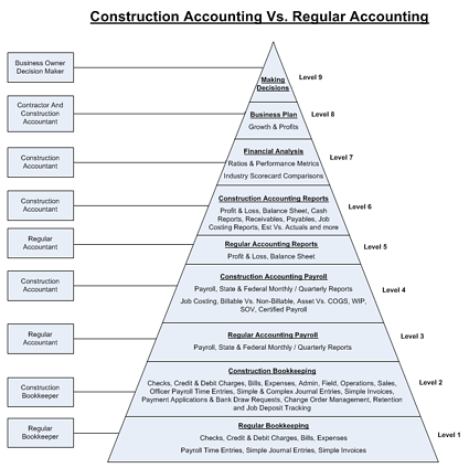 Construction Accounting Vs  Regular Accounting