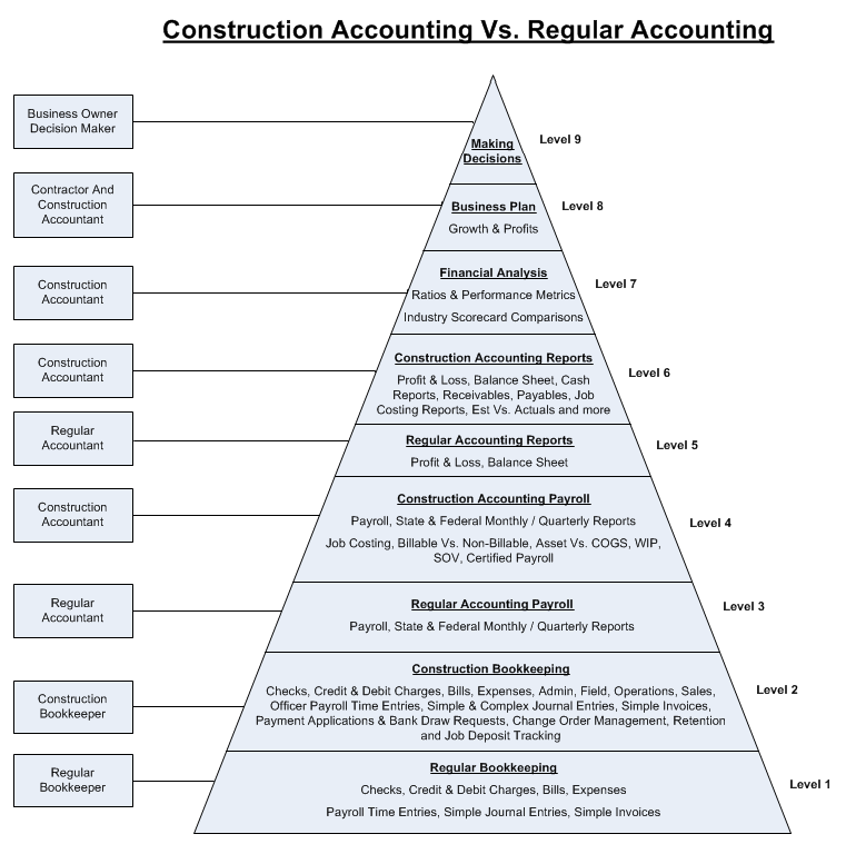 Construction Accounting Vs. Regular Accounting At Fast Easy Accounting 206 361 3950