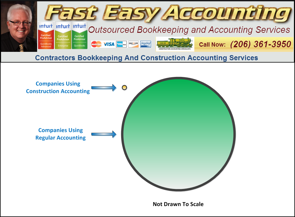 Difference Between Construction Accounting Vs. Regular Accounting Market Share Fast Easy Accounting 206-361-3950