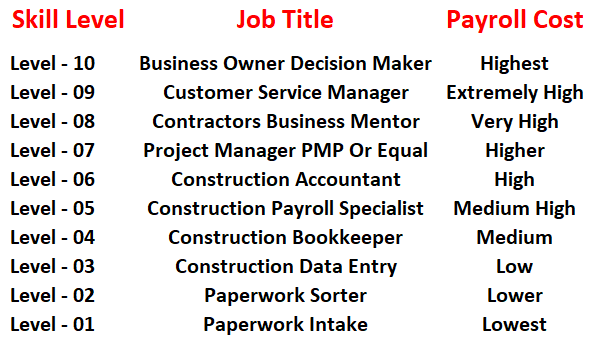 Construction-Accounting-System-Skill-Level-Fast-Easy-Accounting