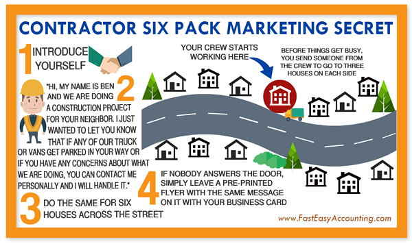 Six Pack marketing