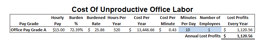 Example-Cost-Per-Minute-For-Bookkeeper-Waste-Fast-Easy-Accounting-206-361-3950.png