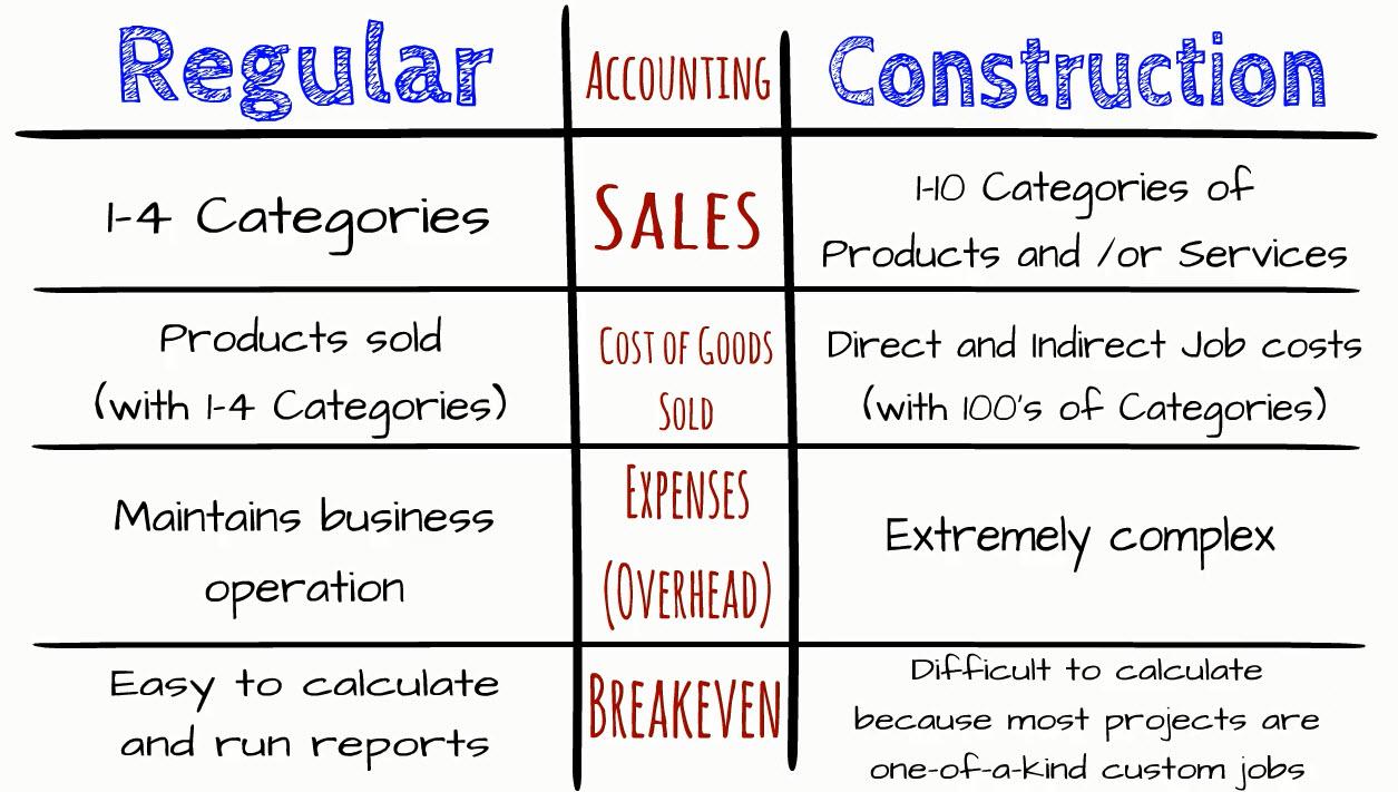 Construction-Accounting-Vs-Regular-Accounting