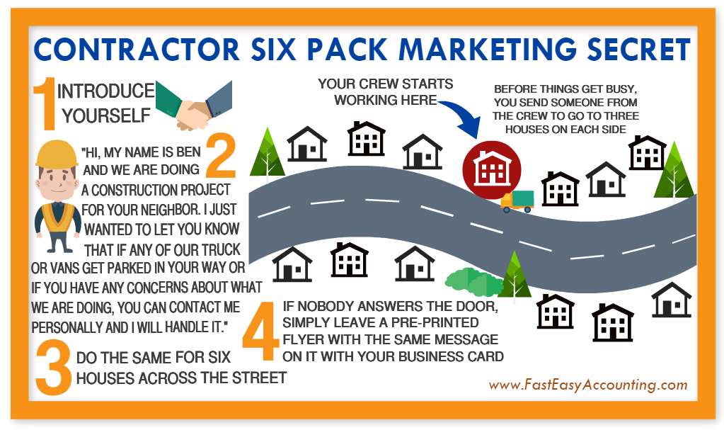 Six Pack Marketing For Contractors From Fast Easy Accounting