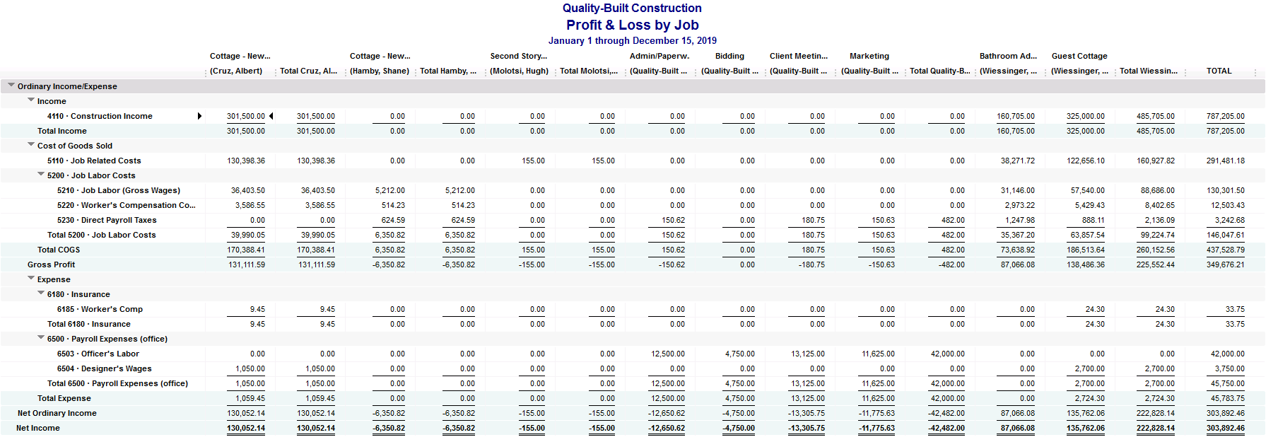 We Fix QuickBooks Job Costing Reports Problems